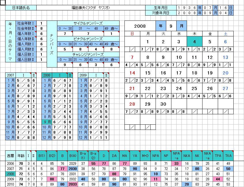 福田氏のチャート2